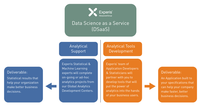 Engage Experis Data Science as a Service for statistical data insights and to develops tools to increase data accessibility